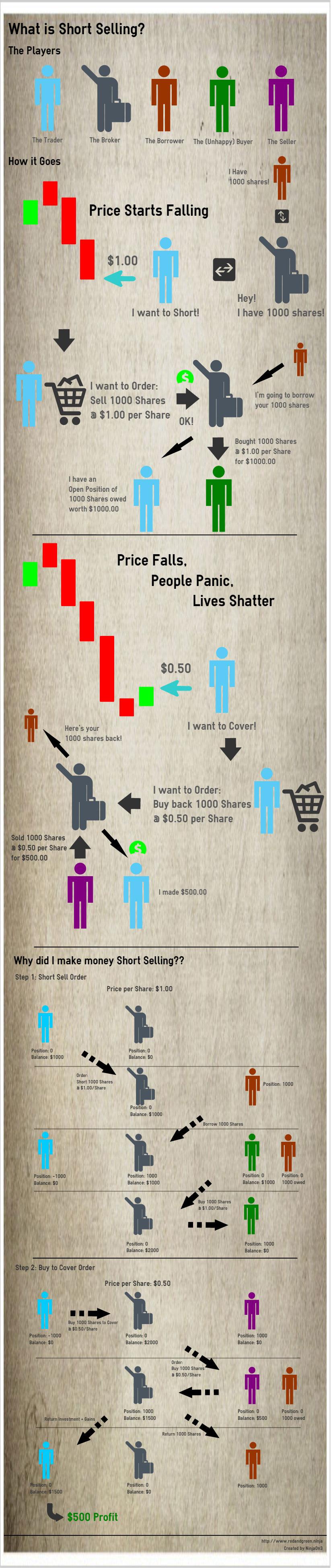 Interactive brokers short selling